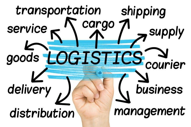 Nuvem da etiqueta da nuvem da palavra da logística isolada imagem de stock