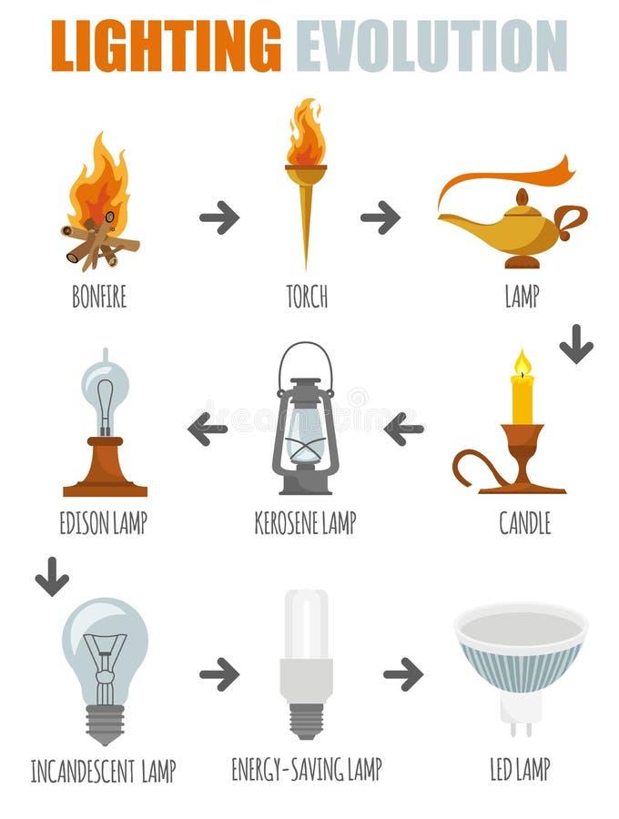 Oświetleniowy element ikony set Ewolucja światło ilustracja wektor