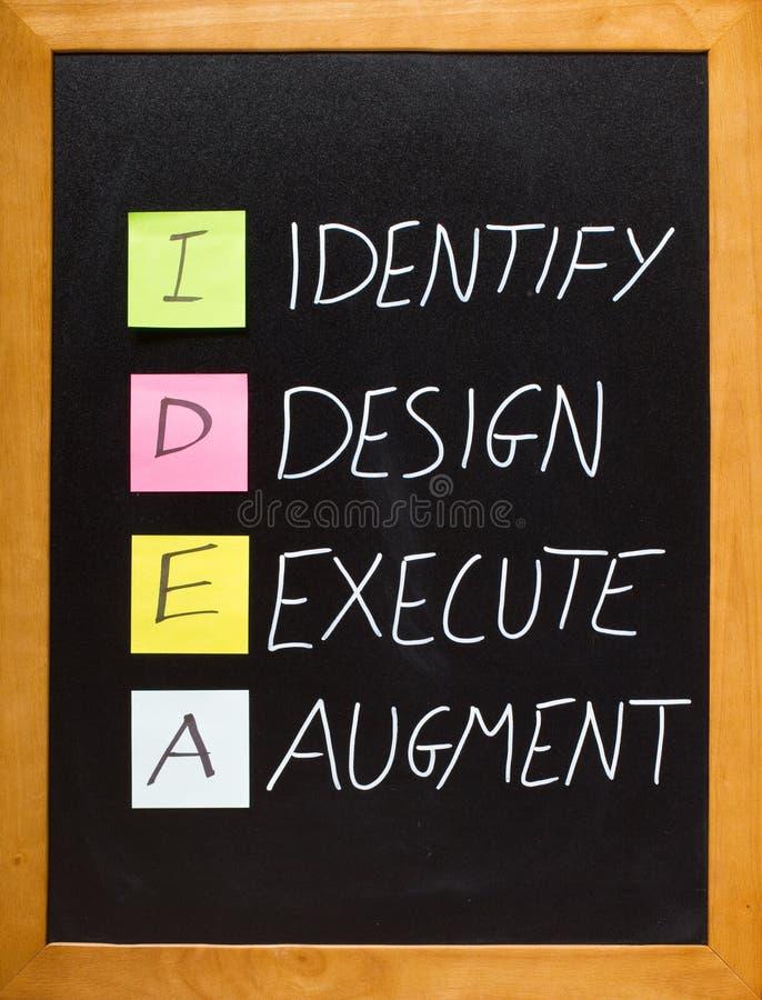 O acrônimo da IDÉIA, identifica, projeta, executa, Augmentq fotografia de stock