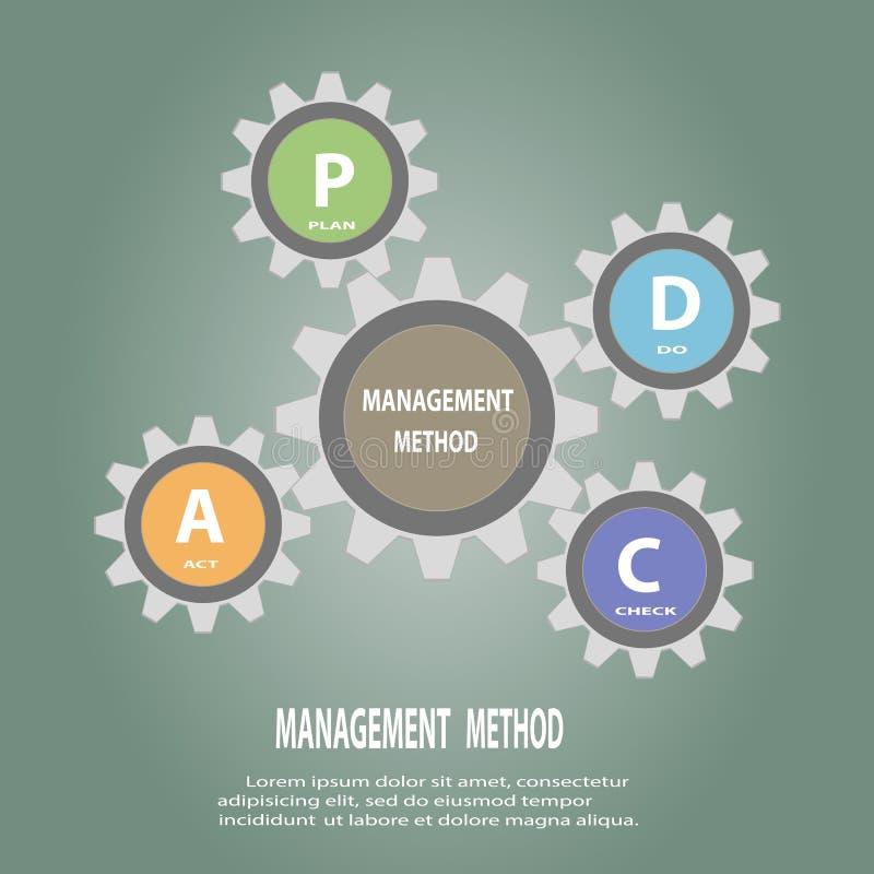 O círculo PDCAPlan da engrenagem faz o conceito do ato de verificação ilustração royalty free