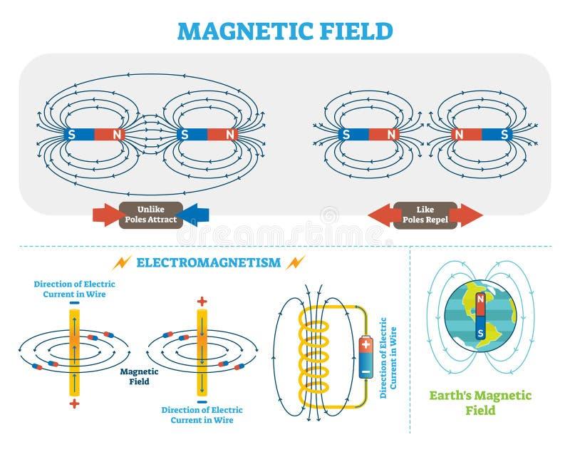 O campo magnético e o eletromagnetismo científicos vector o esquema da ilustração Esquema da corrente elétrica e dos polos magnét ilustração do vetor