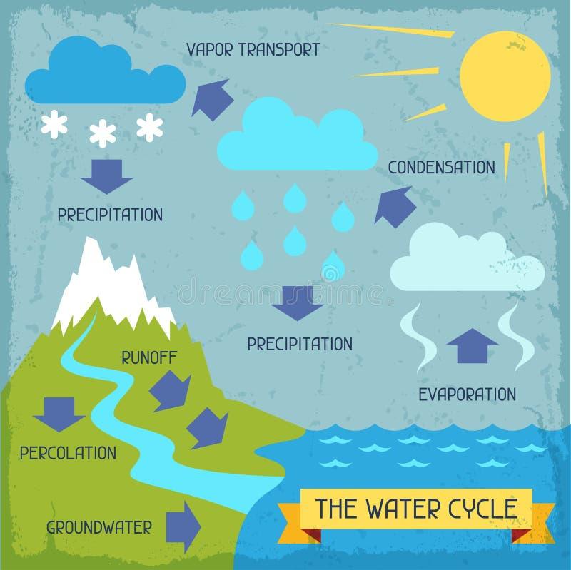 O ciclo da água Cartaz com infographics da natureza ilustração royalty free