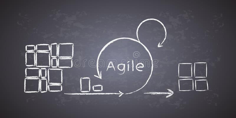 O conceito do ciclo de vida do desenvolvimento do scrum & da metodologia ágil, cada mudança atravessa fases diferentes e libera-s ilustração stock