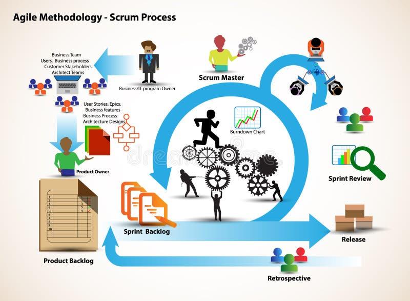 O conceito do ciclo de vida do desenvolvimento do scrum & da metodologia ágil, cada mudança atravessa fases diferentes e libera-s ilustração royalty free