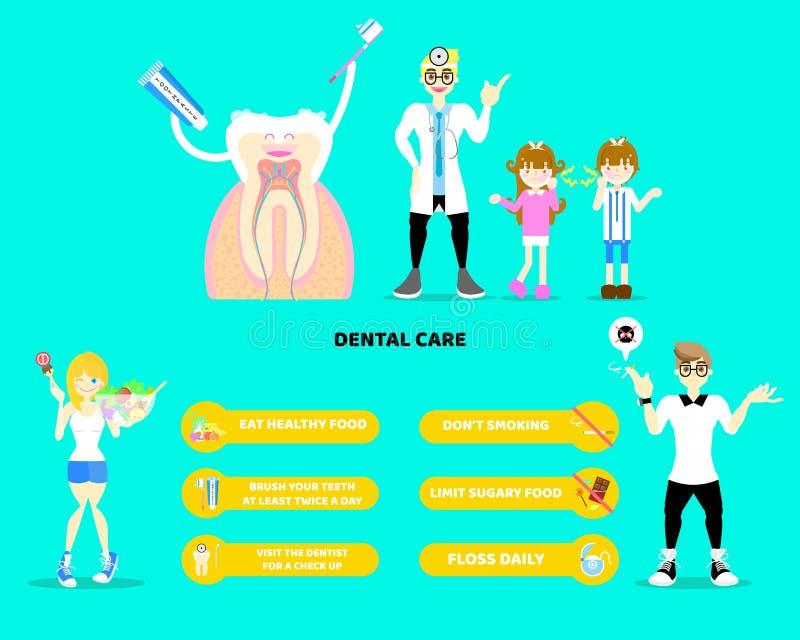O conceito infographic dos cuidados dentários, o dentista com menino e a menina têm uma dor de dente, mulher que come o alimento  ilustração do vetor