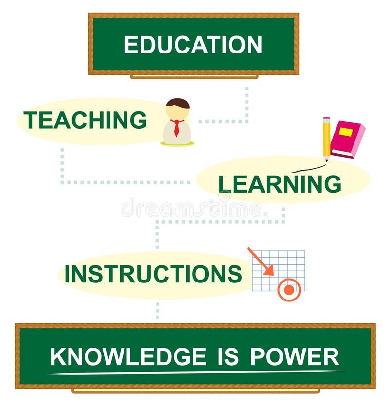 O conhecimento é potência ilustração do vetor