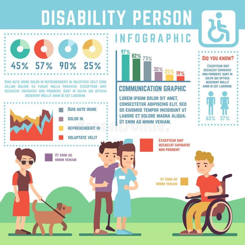 O cuidado da inabilidade, desabilitou, vetor da pessoa deficiente infographic ilustração do vetor