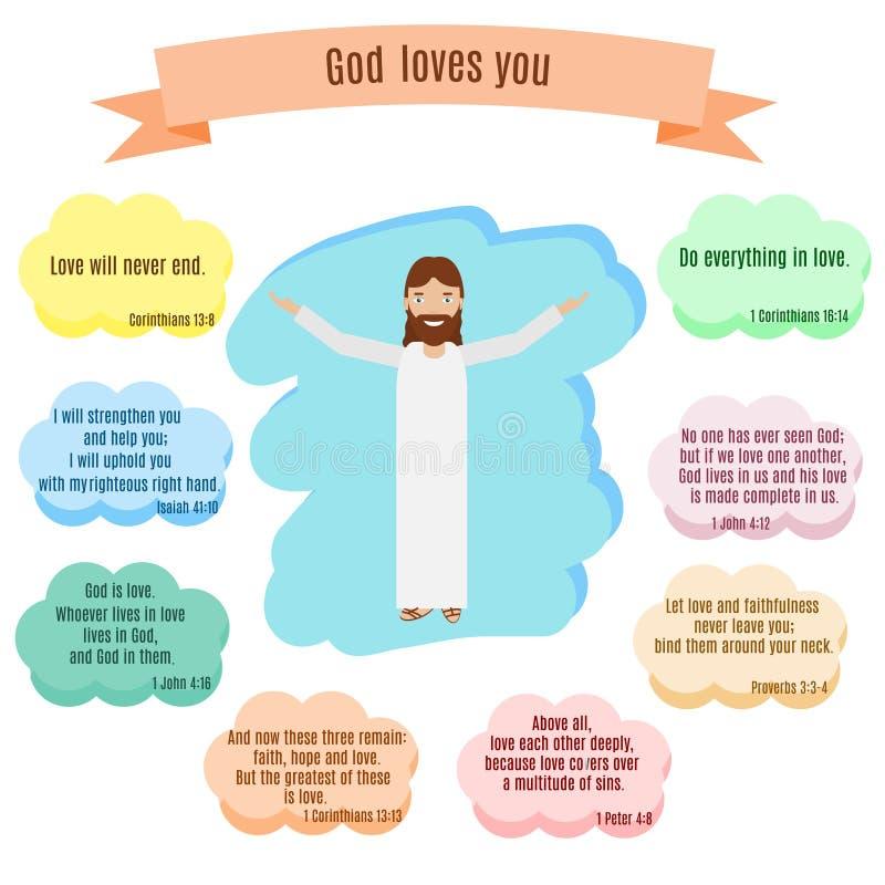 O deus ama-o ilustração do vetor Citações de sorriso de Jesus e da Bíblia com versos sobre o amor ilustração royalty free