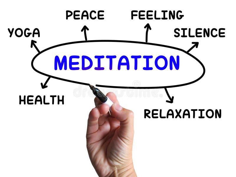 O diagrama da meditação significa a calma do abrandamento ilustração do vetor