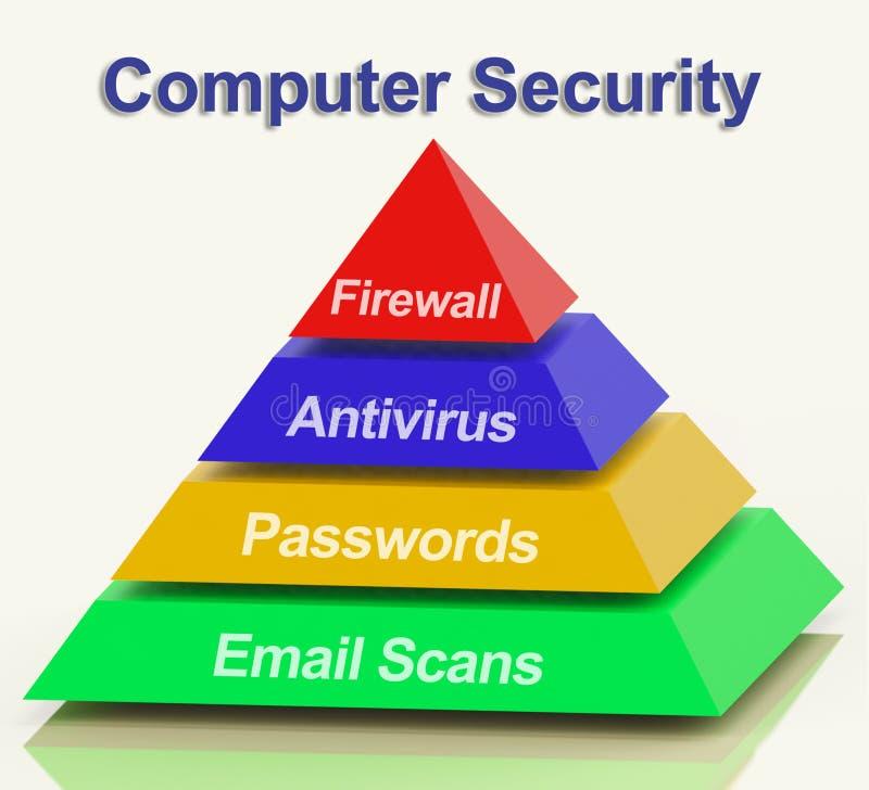O diagrama da pirâmide do computador mostra a segurança do Internet do portátil ilustração stock