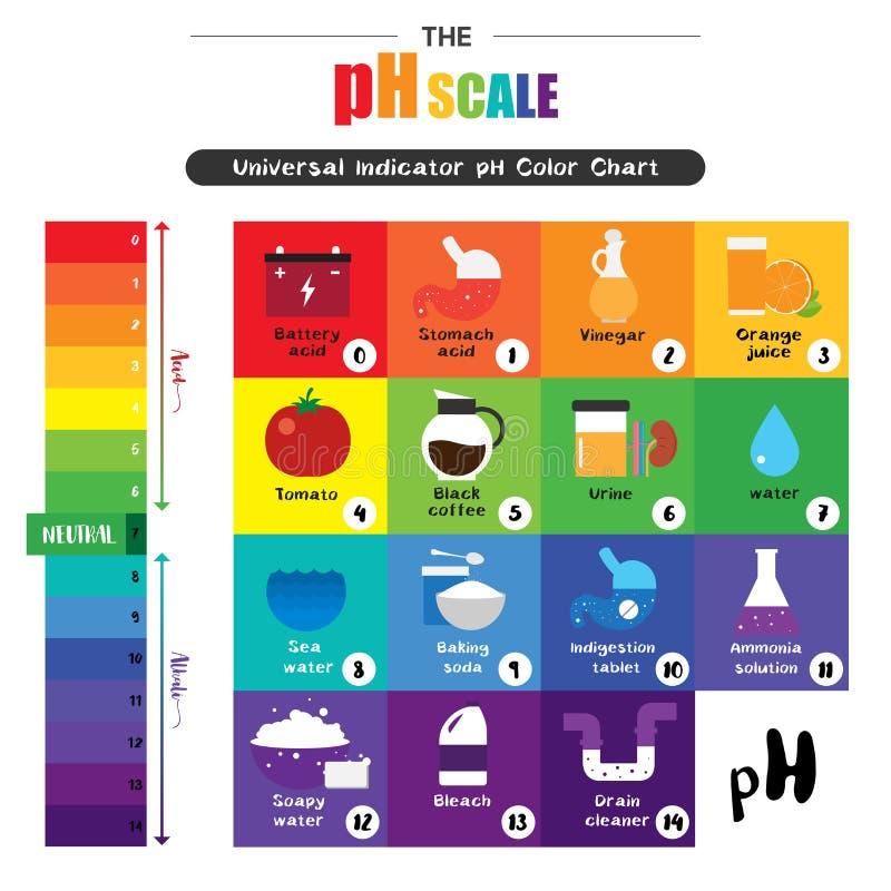O diagrama de escala de cores universal do pH do indicador da escala do pH ilustração do vetor