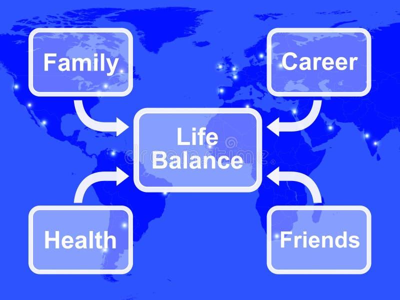 O diagrama do balanço da vida mostra a família ilustração stock