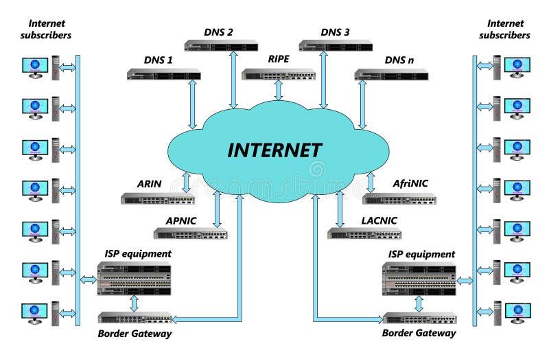O diagrama estrutural do Internet com subscritores, equipamento, interconexões, serviços básicos e gestão aponta ilustração stock