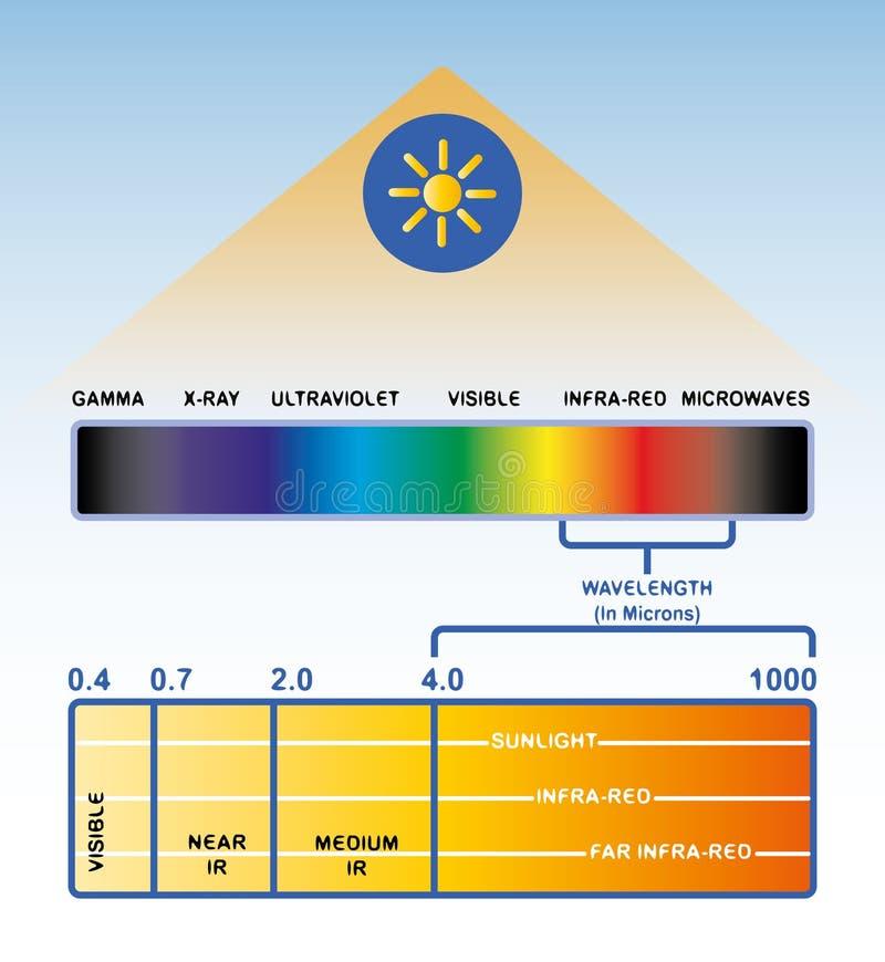 O espectro claro Luz infra-vermelha ilustração stock