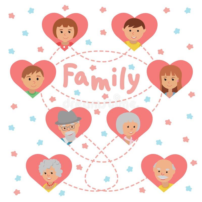 O grupo de vetor coloriu membros da família das caras dos ícones Pais e crianças das avós no fundo branco na rotulação dos coraçõ ilustração stock