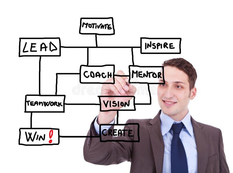 O homem de negócio desenha um esquema para vencedores fotos de stock