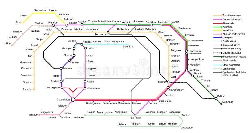 O mapa subterrâneo dos elementos imagens de stock
