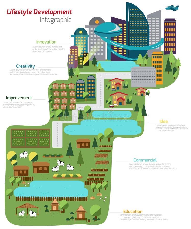 O mundo do desenvolvimento do estilo de vida da exploração agrícola ao mapa infographic da cidade ilustração royalty free