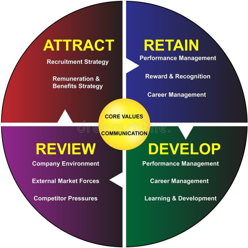 O núcleo avalia o diagrama de uma comunicação empresarial ilustração stock