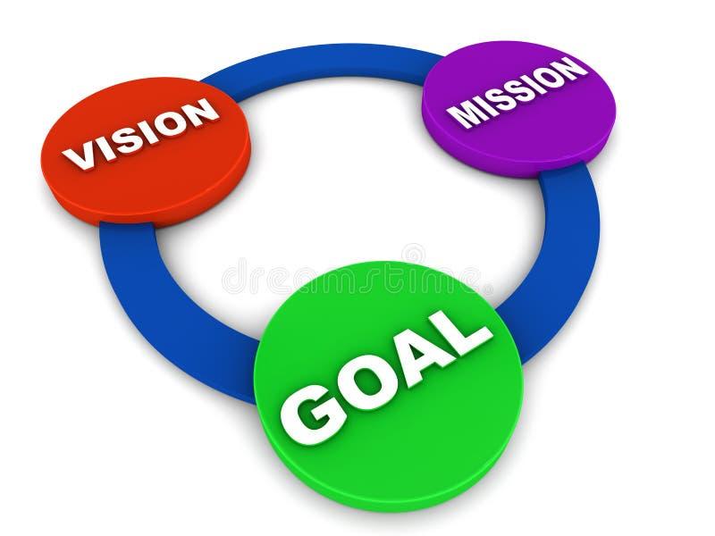Objetivo da missão da visão ilustração royalty free