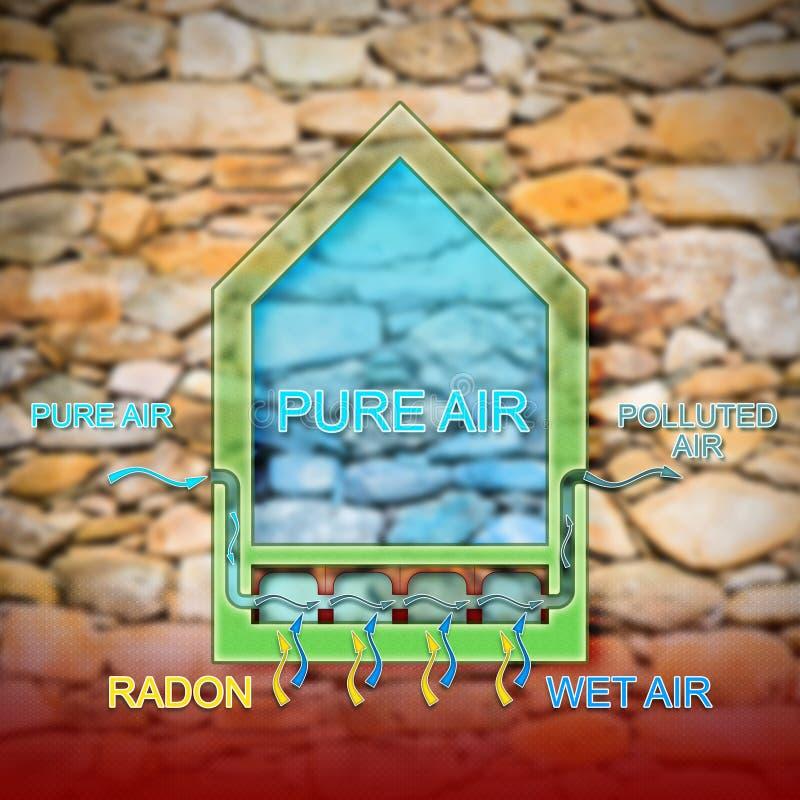 O perigo do gás em nossas casas - ilustração do rádon do conceito imagem de stock royalty free