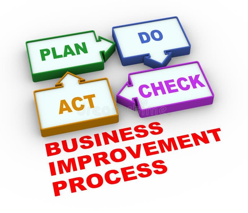 o plano do pdca 3d faz o processo do ato de verificação ilustração royalty free