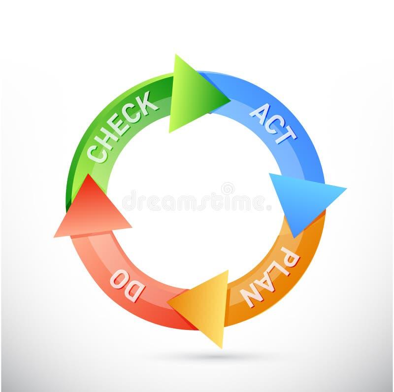 o plano faz o projeto da ilustração do ciclo do ato de verificação imagem de stock royalty free