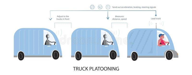 O que é esquema platooning do vetor do caminhão ilustração do vetor