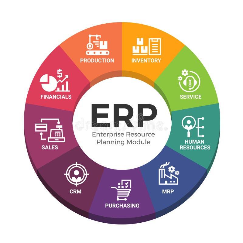 O recurso da empresa que planeia os módulos do ERP com os módulos da carta e do ícone do diagrama do círculo assina o projeto do  ilustração do vetor