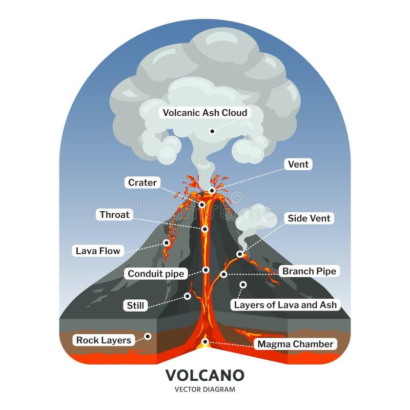O seção transversal do vulcão com lava quente e a cinza vulcânica nublam-se o diagrama do vetor ilustração royalty free