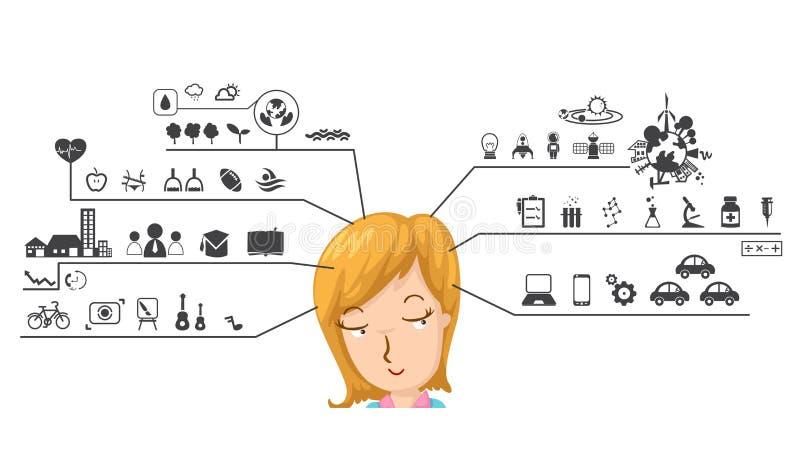 O ser humano com o cérebro esquerdo e direito funciona ícone ilustração stock