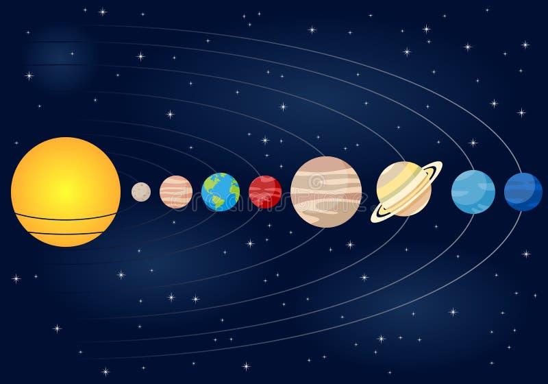 O sistema solar linear orbita o fundo ilustração do vetor