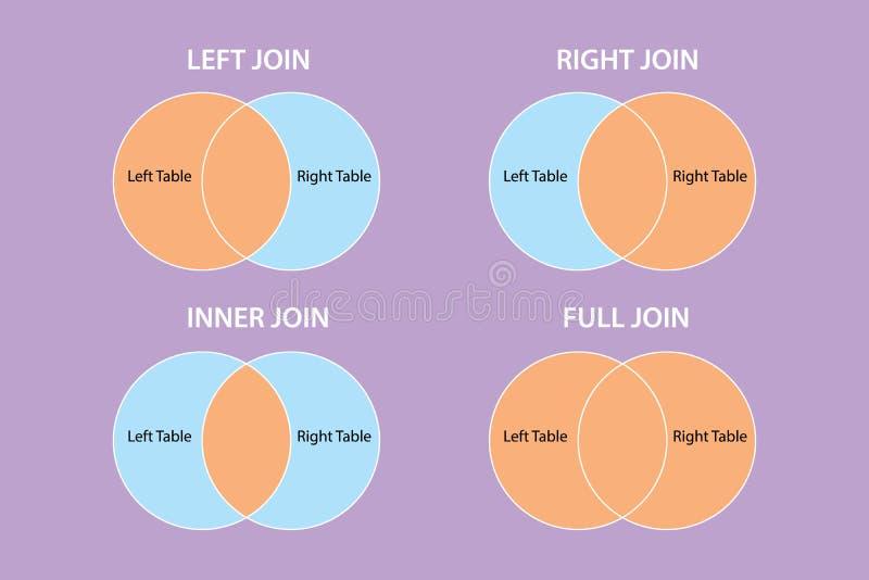 O Sql junta-se ao tipo modelo da língua de pergunta da estrutura que aprende tipos ilustração royalty free