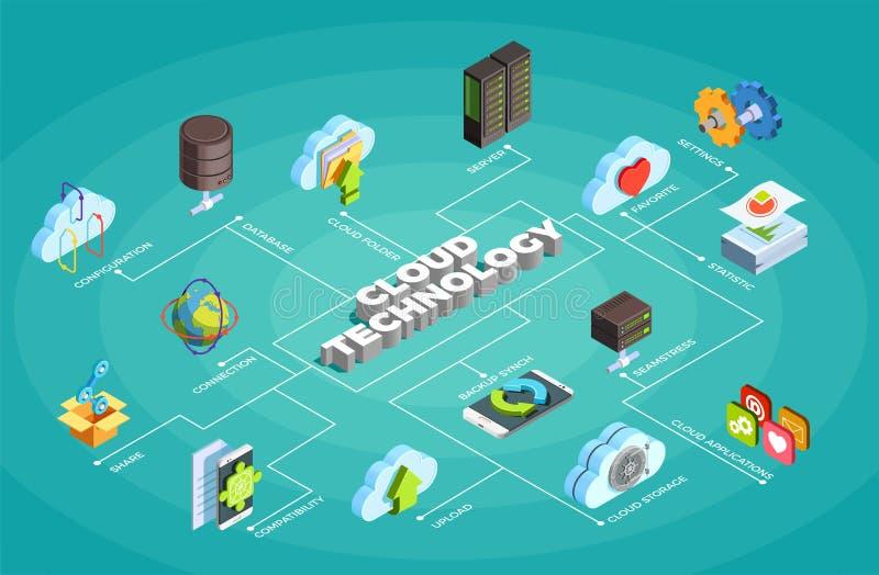 Obłocznej Usługowej technologii Isometric Flowchart royalty ilustracja