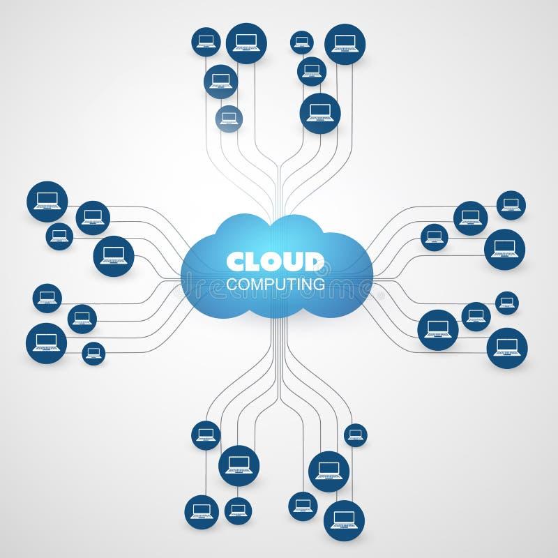 Obłoczny Oblicza projekta pojęcie z sieci siatką, dane centrum i Związanymi klientów komputerami, - Cyfrowej sieci związki ilustracji