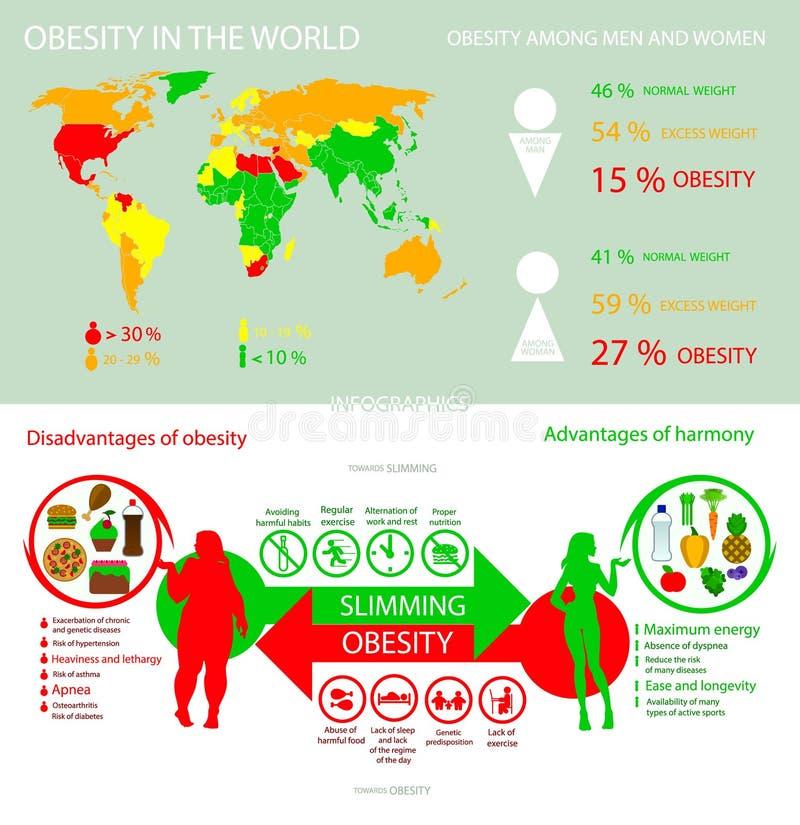 Obesidad de Infographics en el mundo en estilo plano ilustración del vector