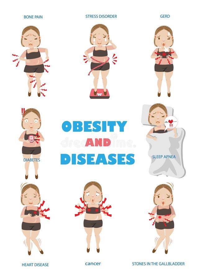 Obesidad y enfermedad ilustración del vector
