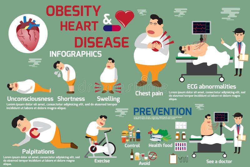 Obesidade e doença cardíaca infographic, detalhe de obesidade dos sintomas ilustração royalty free