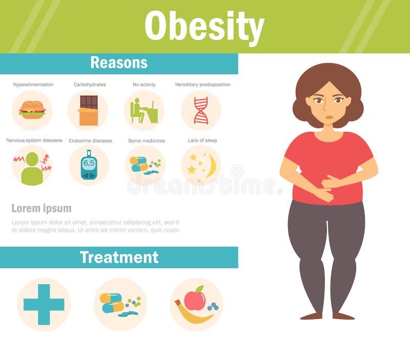 Obesidade fêmea Vetor cartoon ilustração royalty free