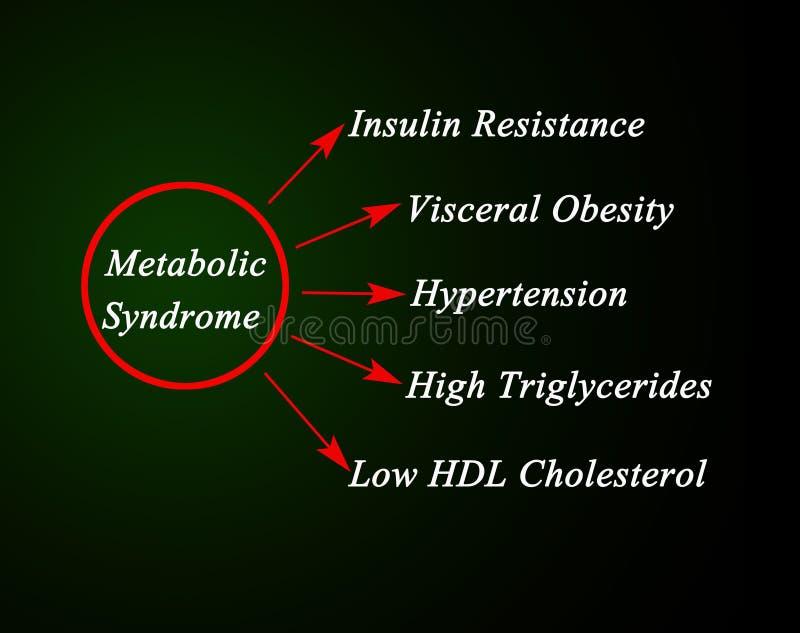 Objawy Metaboliczny syndrom ilustracji