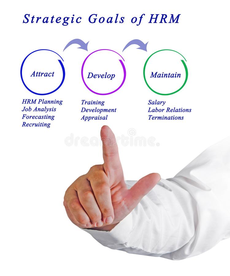 Objetivos estratégicos de HRM foto de archivo libre de regalías