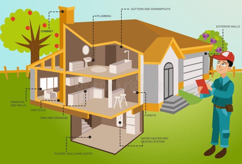 Obsługuje inspekcja nowożytnego dom w cięciu z ogródem ilustracja wektor