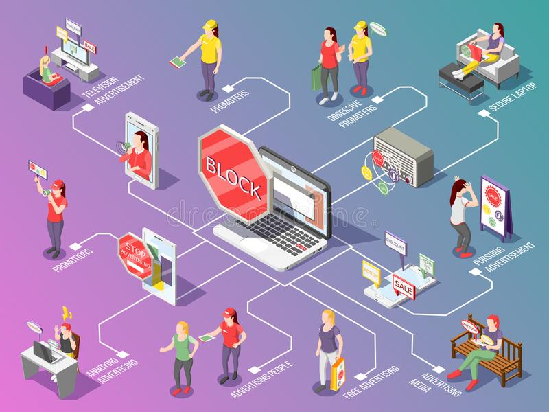 Obsessive Advertisement Isometric Flowchart. On gradient background with ad blocking, promoters, secure mobile devices vector illustration royalty free illustration