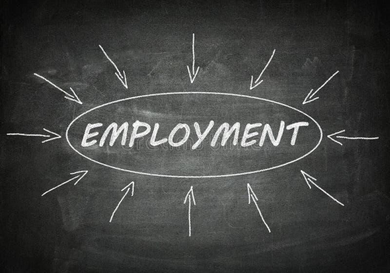 occupazione immagine stock libera da diritti