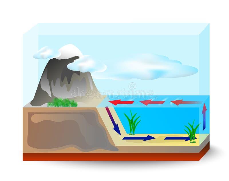 Oceaanstromenkoude met warm Stoomstijgingen van verwarmd water vector illustratie