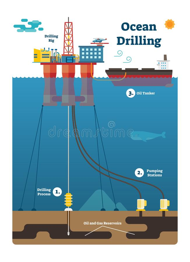 Ocean Drilling infographic diagram with oil and gas extracting process, flat vector illustration. stock illustration