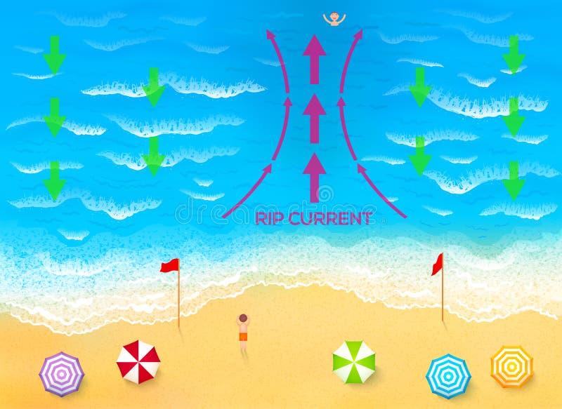 Ocean rip current scheme vector illustration. Ocean rip current scheme vector beach illustration stock illustration