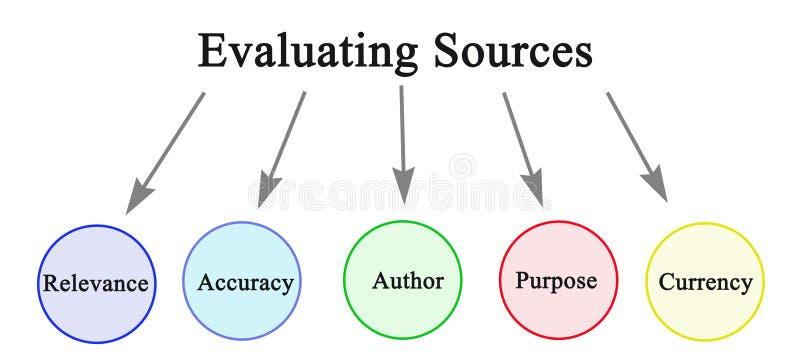 Oceniać źródła informacji ilustracja wektor