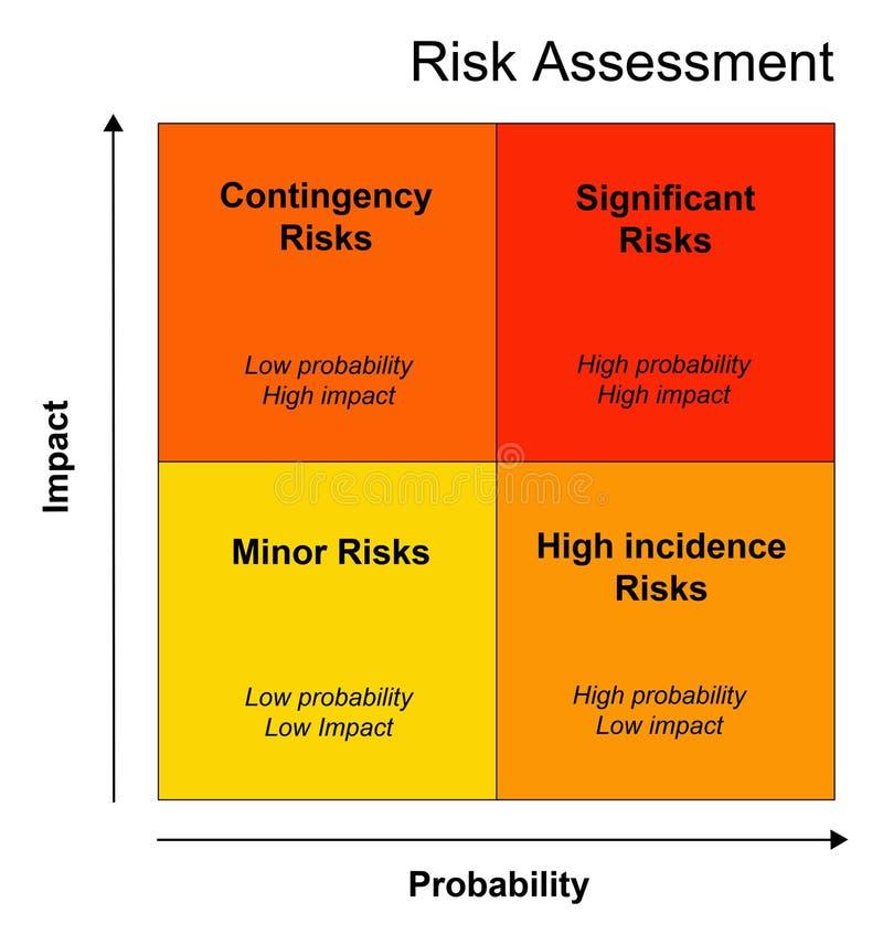 oceny ryzyko ilustracja wektor