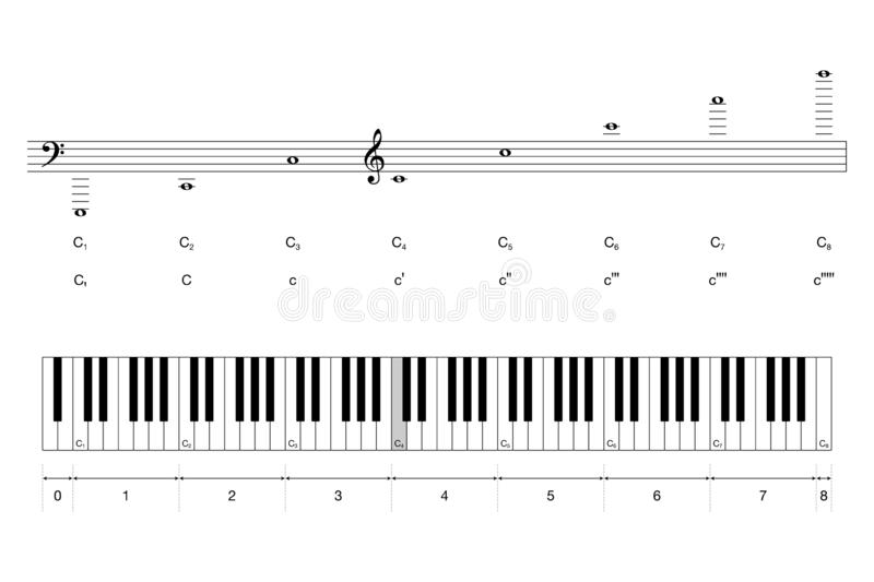 Octaves of grand piano keyboard and pitch notation stock illustration
